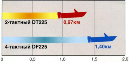 Расход топлива лодочных моторов